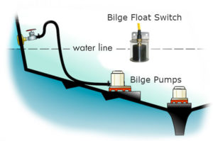 A cartoon renderation of a bilge float switch mounted within a boat