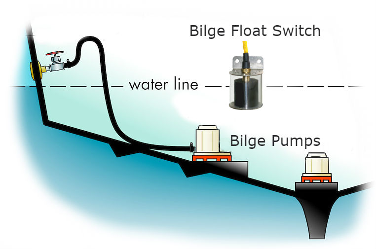 Bilge Float switch within a boat's bilge